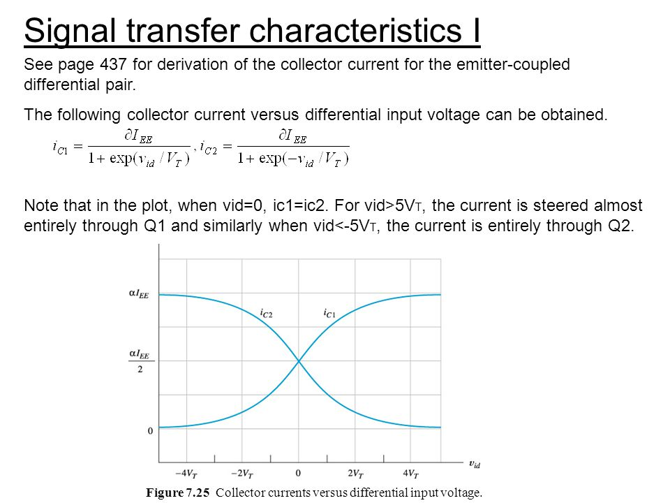Figure 7.25 Collector currents versus differential input voltage.