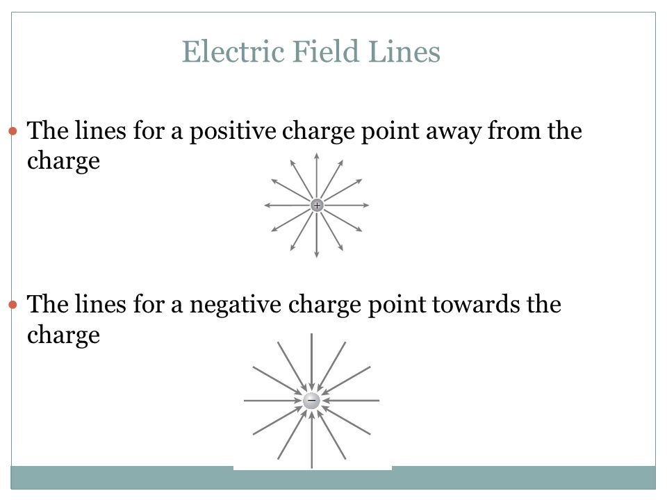 Electric Field Lines The lines for a positive charge point away from the charge.