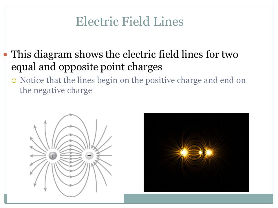 Electric Field Lines This diagram shows the electric field lines for two equal and opposite point charges.