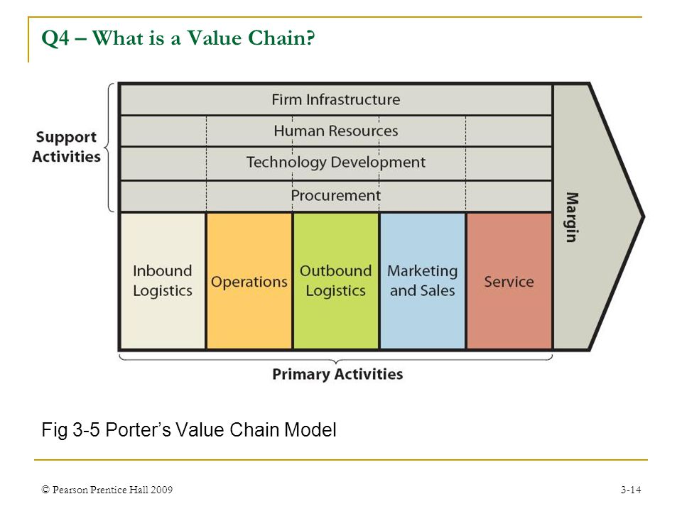 Q4 – What is a Value Chain Fig 3-5 Porter's Value Chain Model