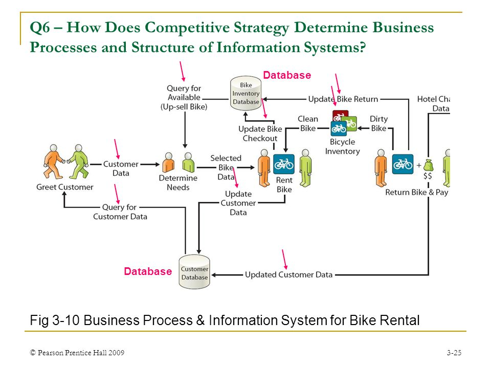 Q6 – How Does Competitive Strategy Determine Business Processes and Structure of Information Systems