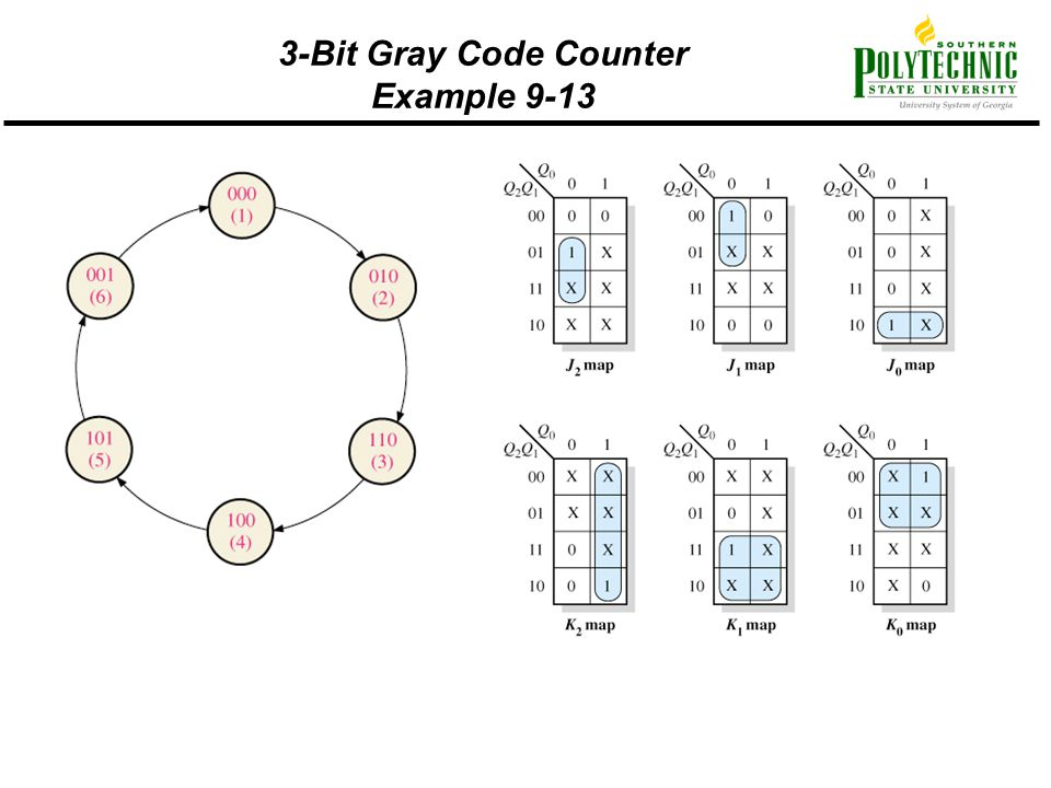 3-Bit Gray Code Counter Example 9-13