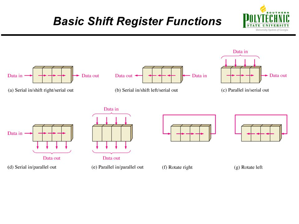 Basic Shift Register Functions