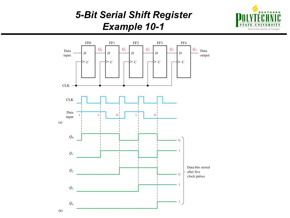 5-Bit Serial Shift Register Example 10-1