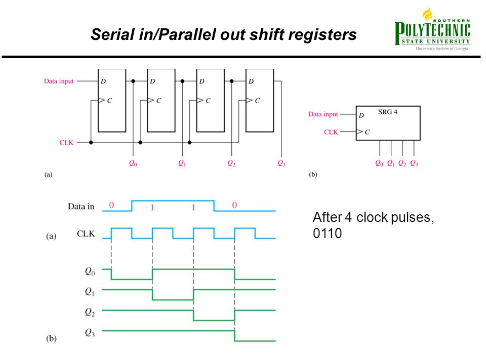 Serial in/Parallel out shift registers