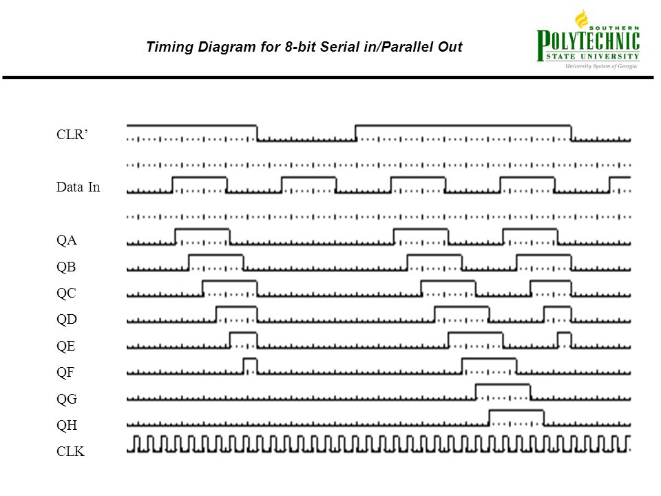 Timing Diagram for 8-bit Serial in/Parallel Out