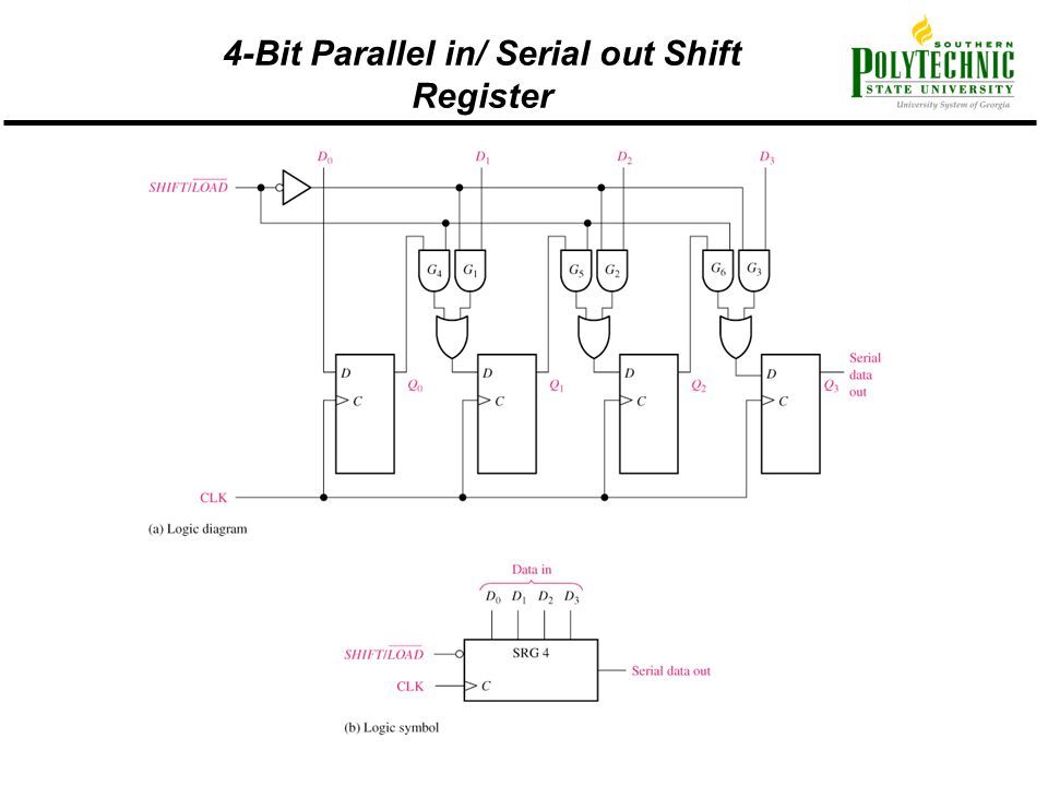 4-Bit Parallel in/ Serial out Shift Register