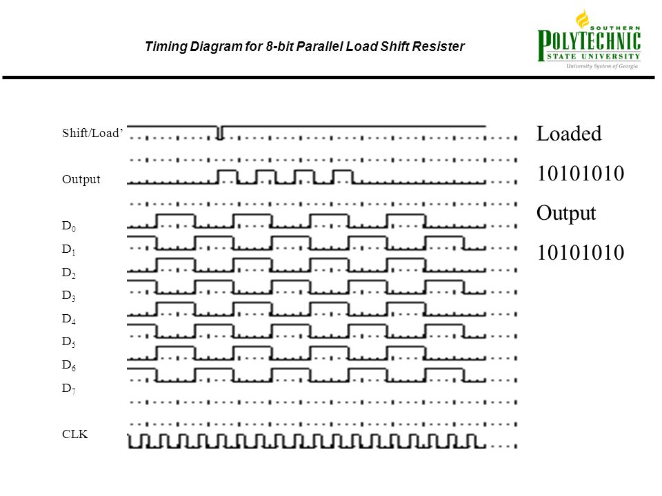 Timing Diagram for 8-bit Parallel Load Shift Resister