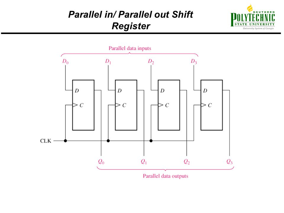 Parallel in/ Parallel out Shift Register