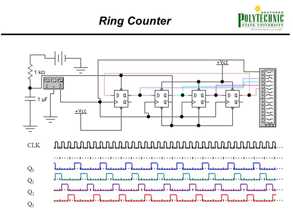 Ring Counter CLK Q0 Q1 Q2 Q3