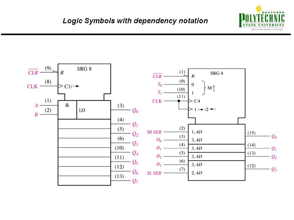 Logic Symbols with dependency notation