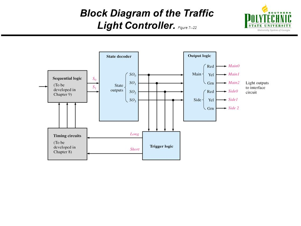Block Diagram of the Traffic Light Controller. Figure 7--22