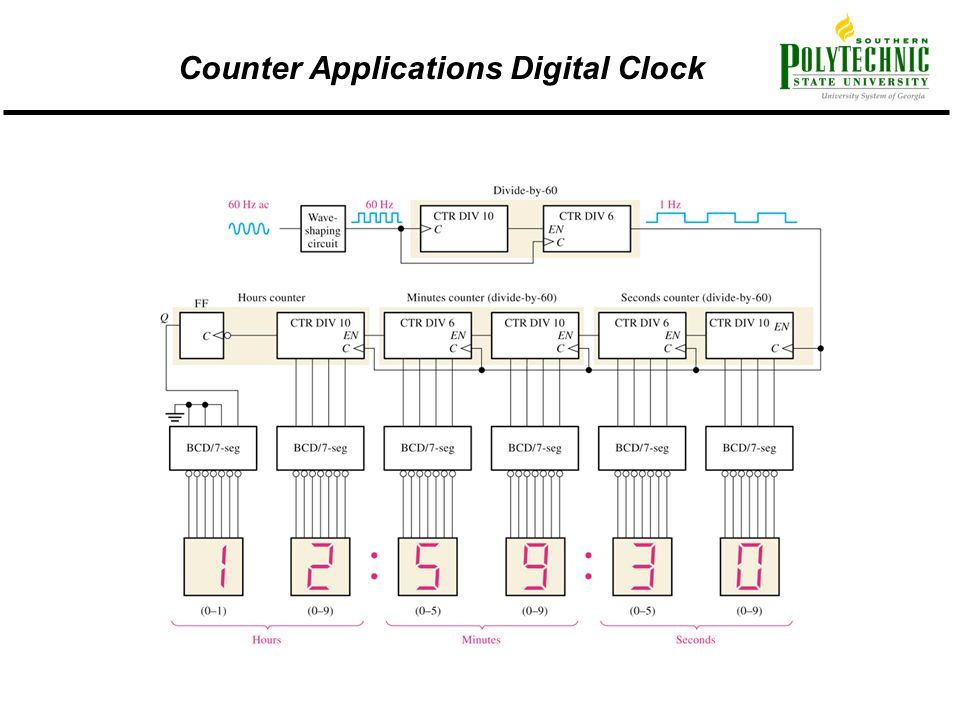 Counter Applications Digital Clock