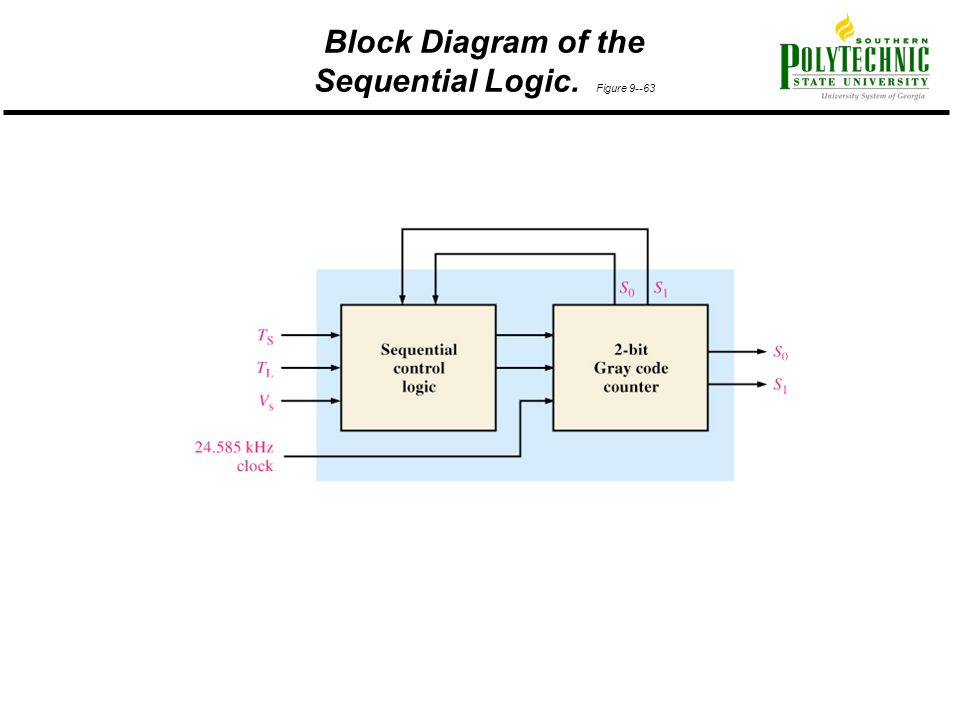Block Diagram of the Sequential Logic. Figure 9--63