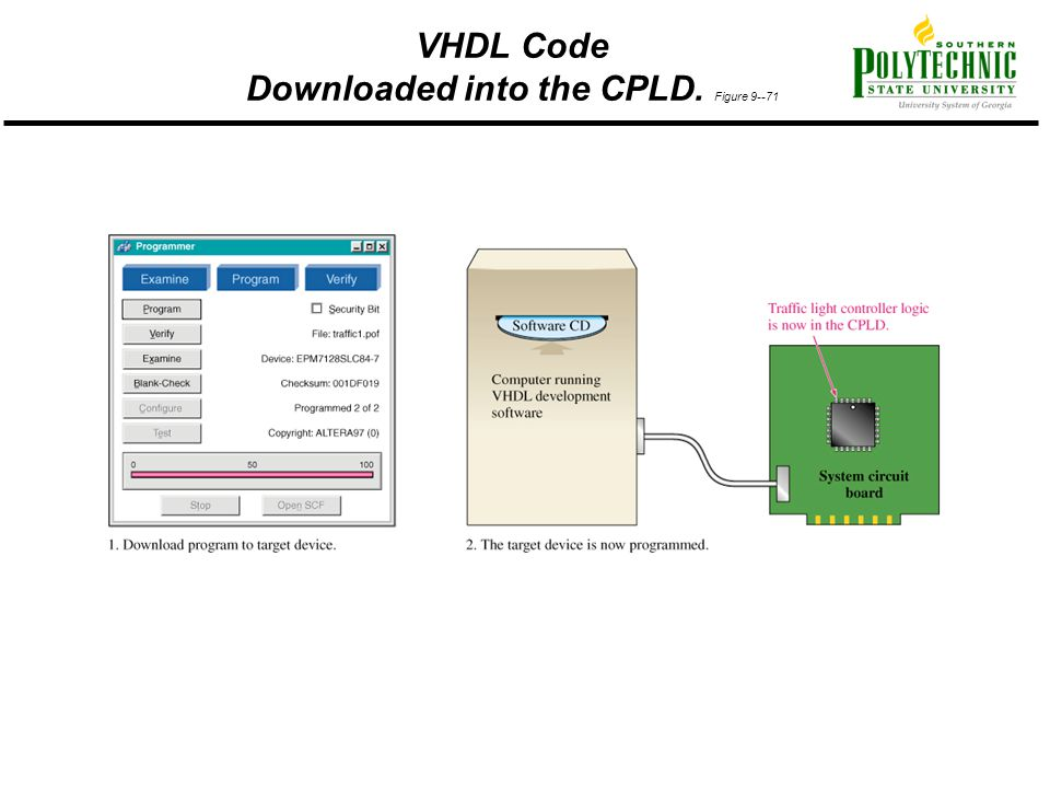 VHDL Code Downloaded into the CPLD. Figure 9--71