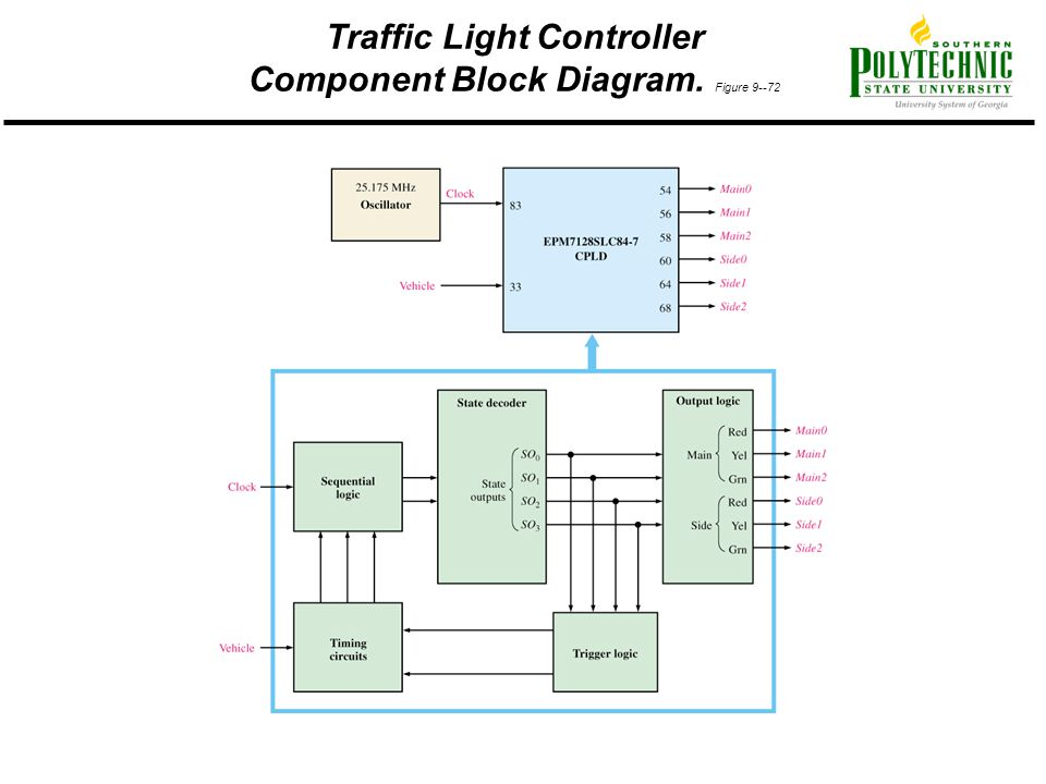 Traffic Light Controller Component Block Diagram. Figure 9--72