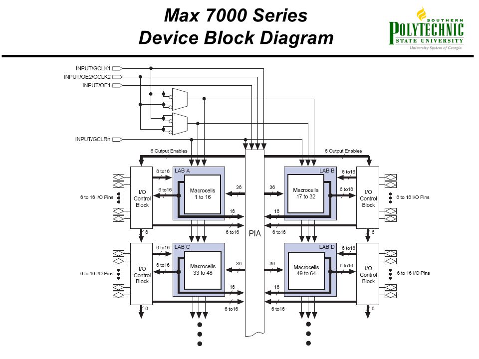 Max 7000 Series Device Block Diagram