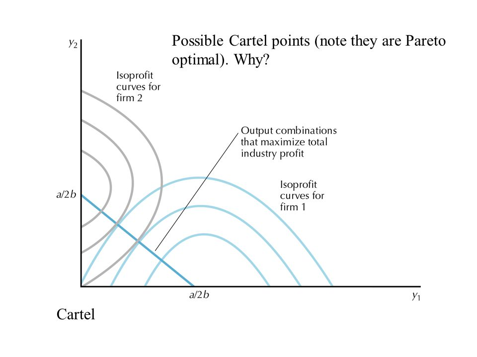 27.05 Possible Cartel points (note they are Pareto optimal). Why