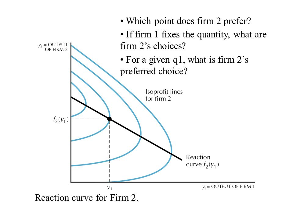 27.01 Which point does firm 2 prefer