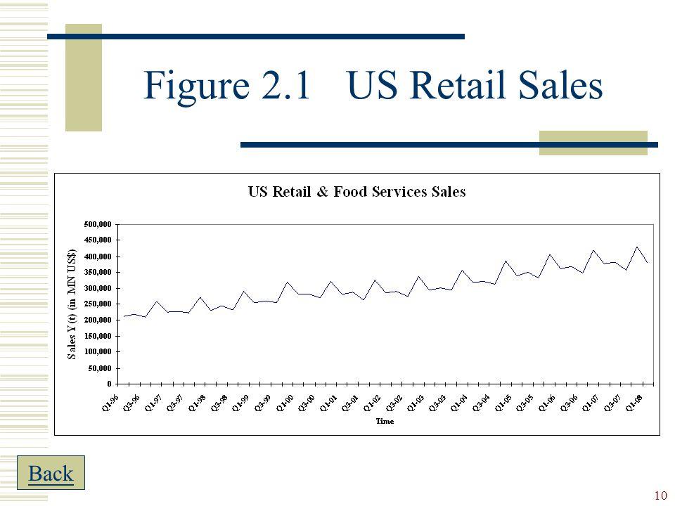 Figure 2.1 US Retail Sales Back