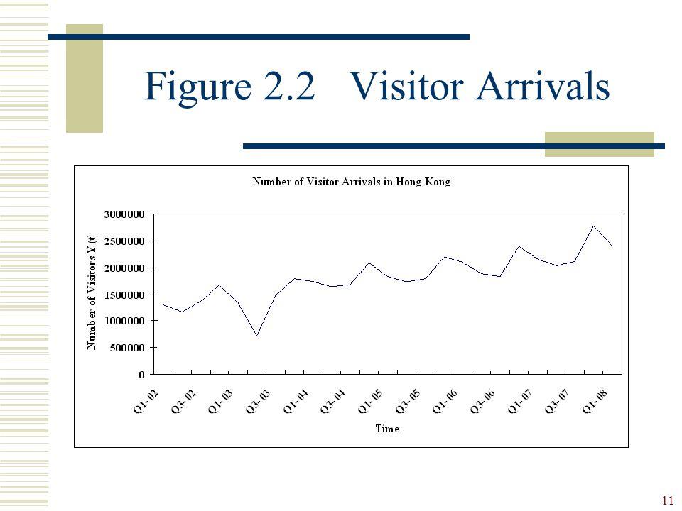 Figure 2.2 Visitor Arrivals