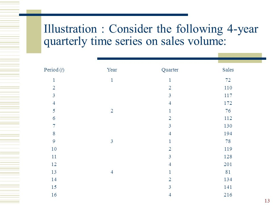 Illustration : Consider the following 4-year quarterly time series on sales volume: