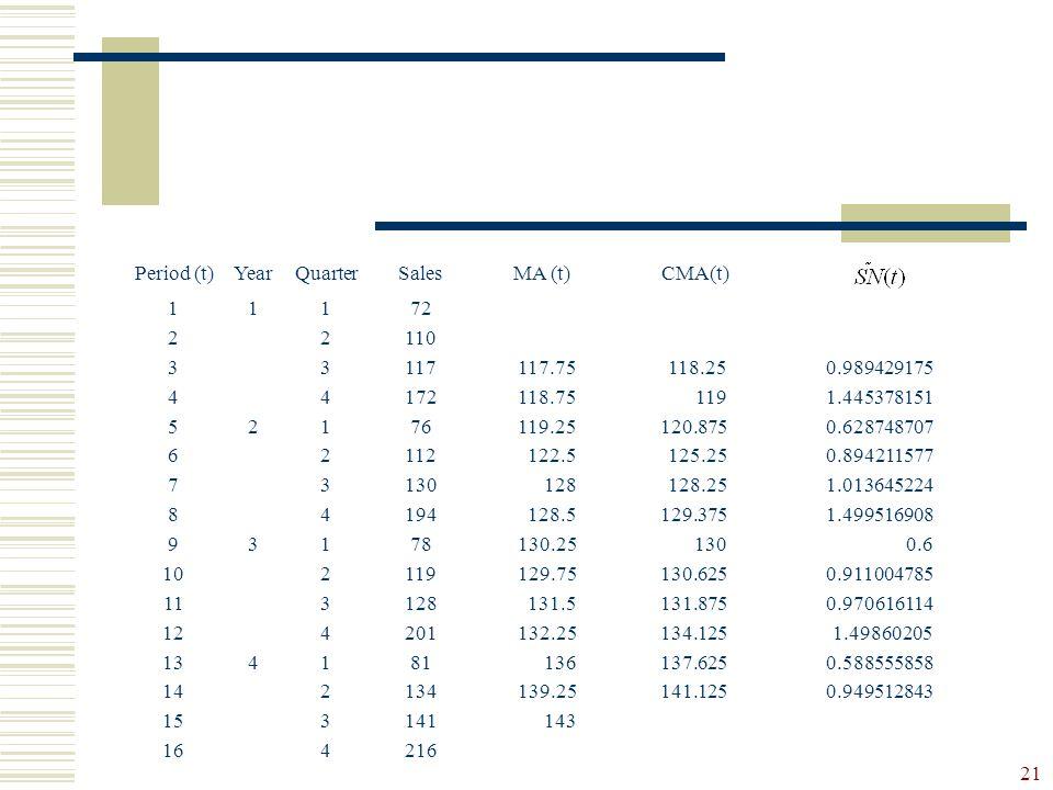 Period (t) Year. Quarter. Sales. MA (t) CMA(t) 1. 2. 3. 4. 5. 6. 7. 8. 9. 10. 11. 12.