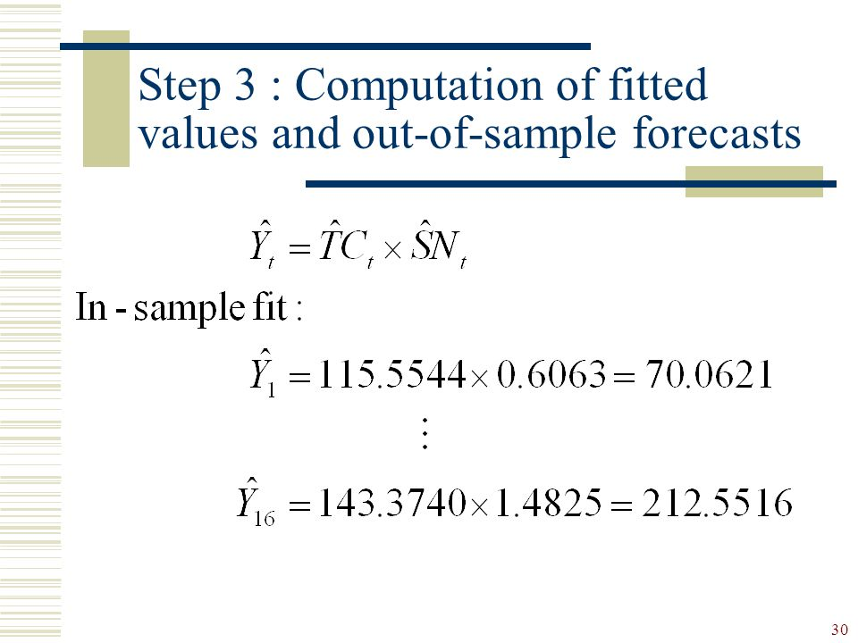Step 3 : Computation of fitted values and out-of-sample forecasts