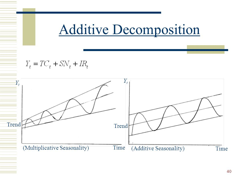 Additive Decomposition