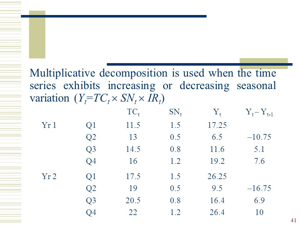 Multiplicative decomposition is used when the time series exhibits increasing or decreasing seasonal variation (Yt=TCt  SNt  IRt)