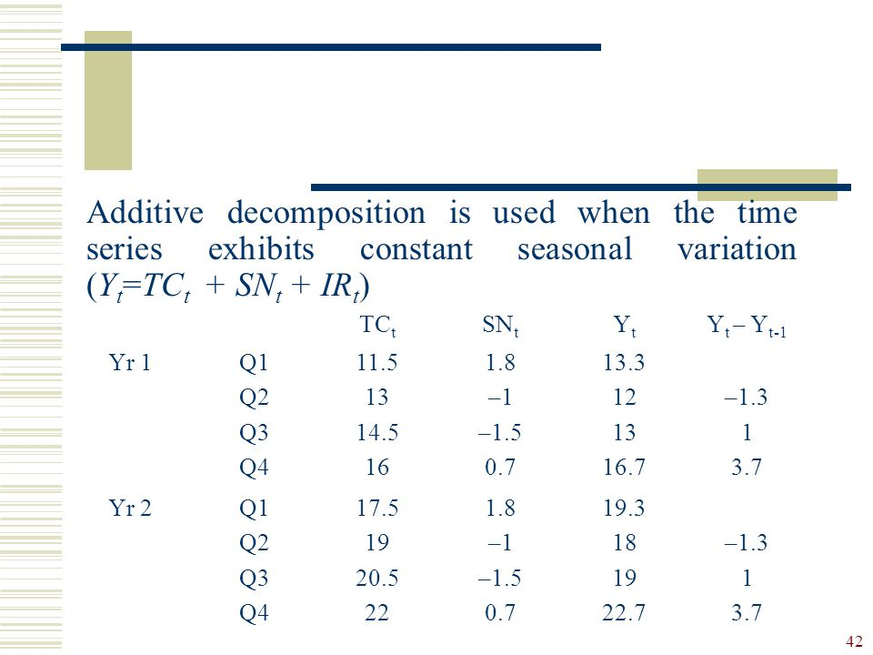 Additive decomposition is used when the time series exhibits constant seasonal variation (Yt=TCt + SNt + IRt)