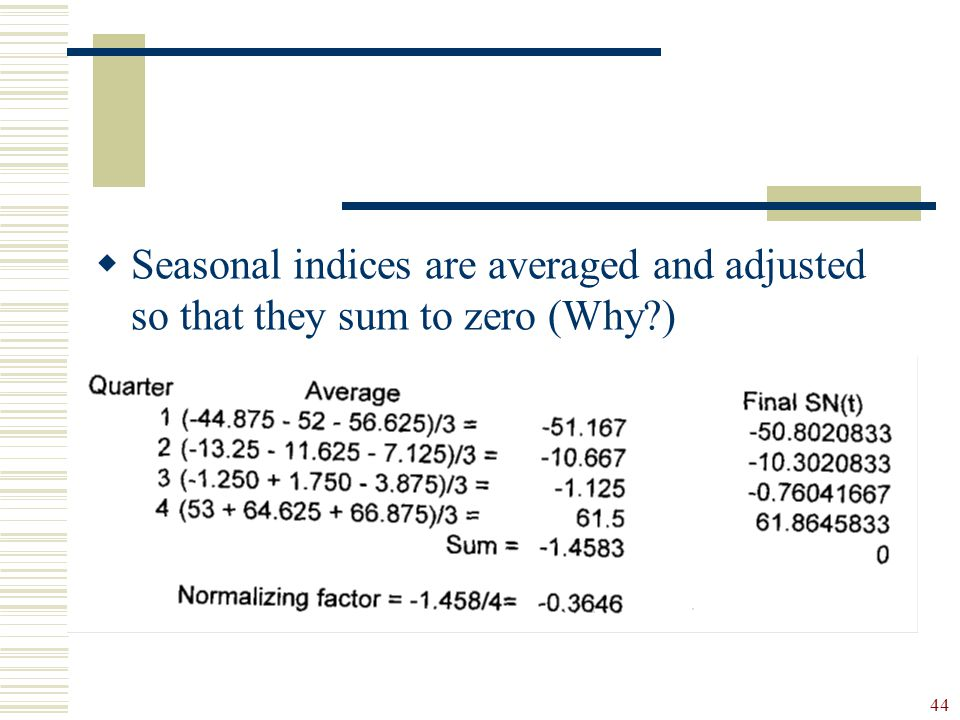 Seasonal indices are averaged and adjusted so that they sum to zero (Why )