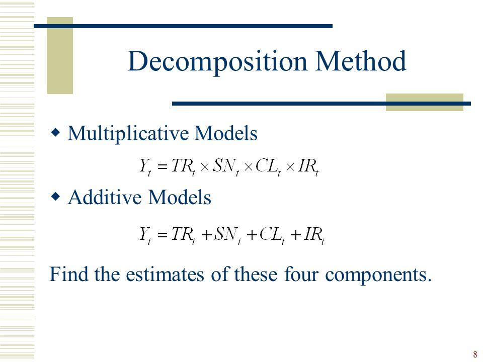 Decomposition Method Multiplicative Models Additive Models