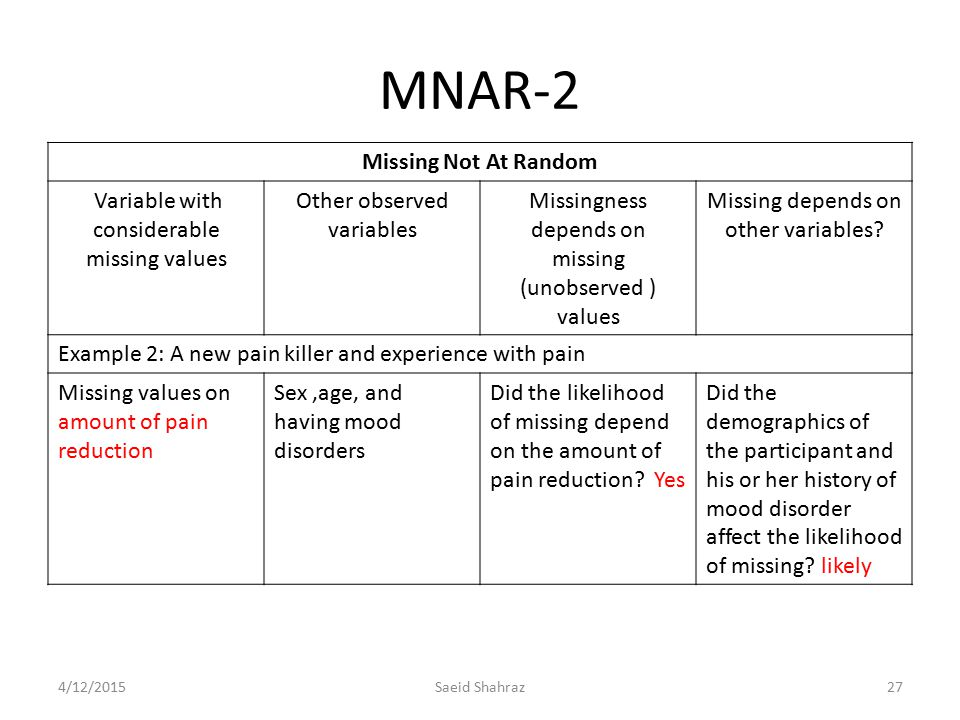 MNAR-2 Missing Not At Random Variable with considerable missing values