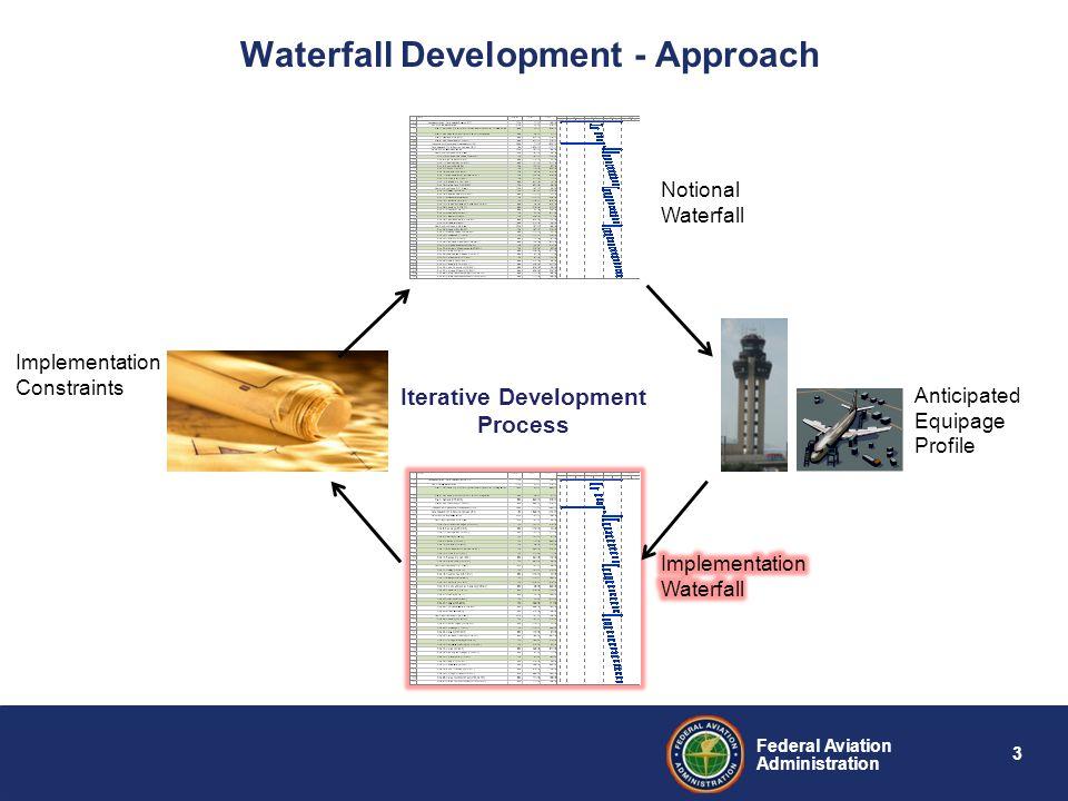 Waterfall Development - Approach