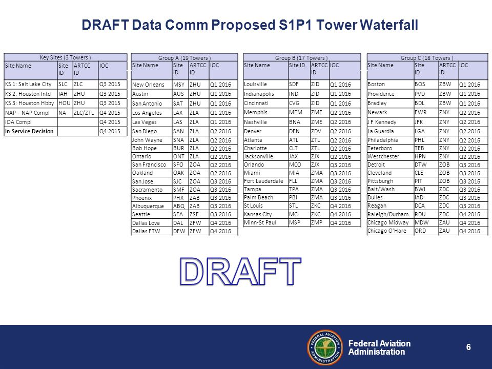 DRAFT Data Comm Proposed S1P1 Tower Waterfall