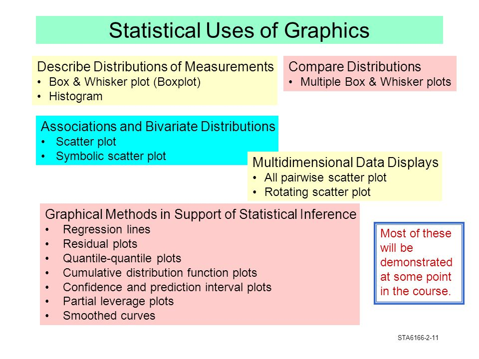Statistical Uses of Graphics