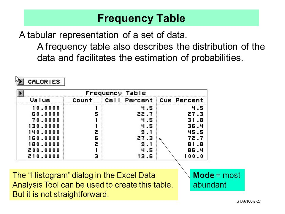 Frequency Table A tabular representation of a set of data.