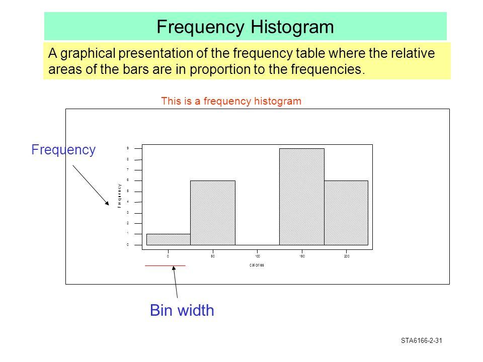 Frequency Histogram Bin width