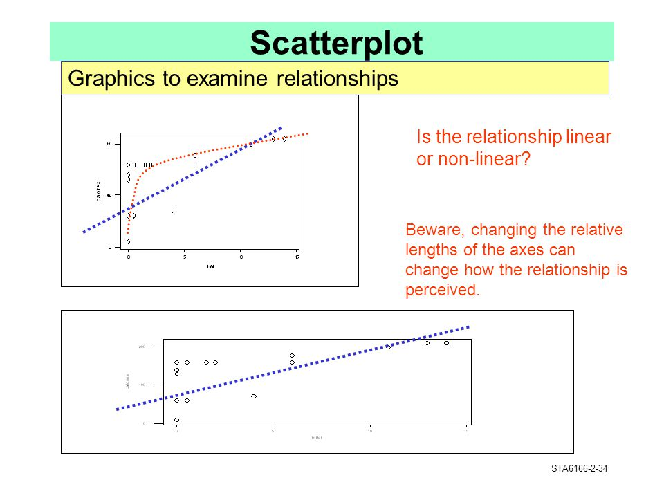Scatterplot Graphics to examine relationships