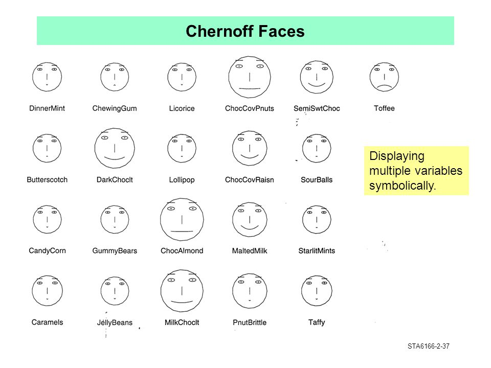 Chernoff Faces Displaying multiple variables symbolically.