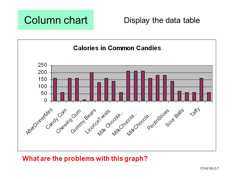 Column chart Display the data table