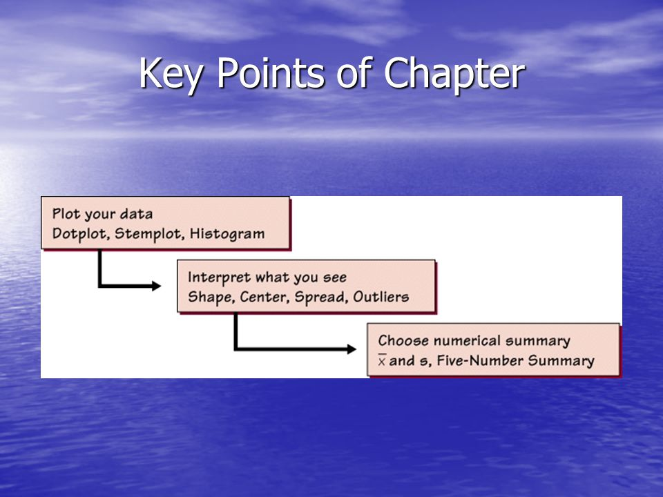 Key Points of Chapter