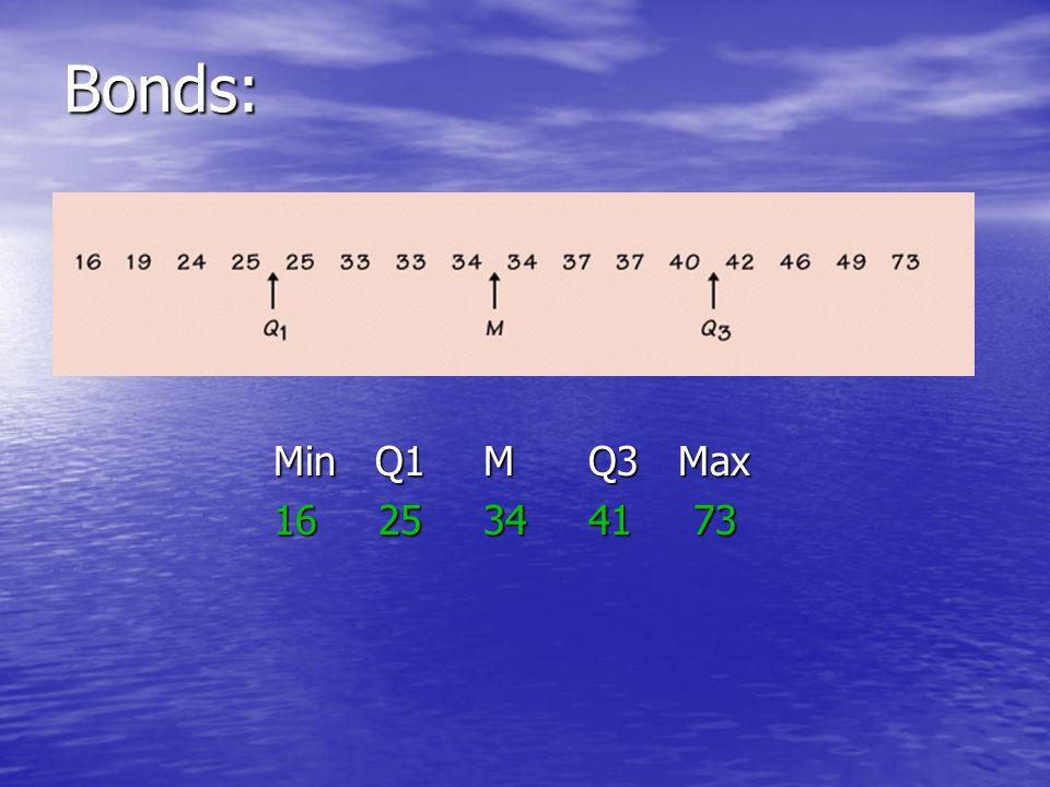 Bonds: Min Q1 M Q3 Max 16 25 34 41 73