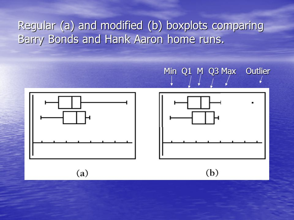 Regular (a) and modified (b) boxplots comparing Barry Bonds and Hank Aaron home runs.