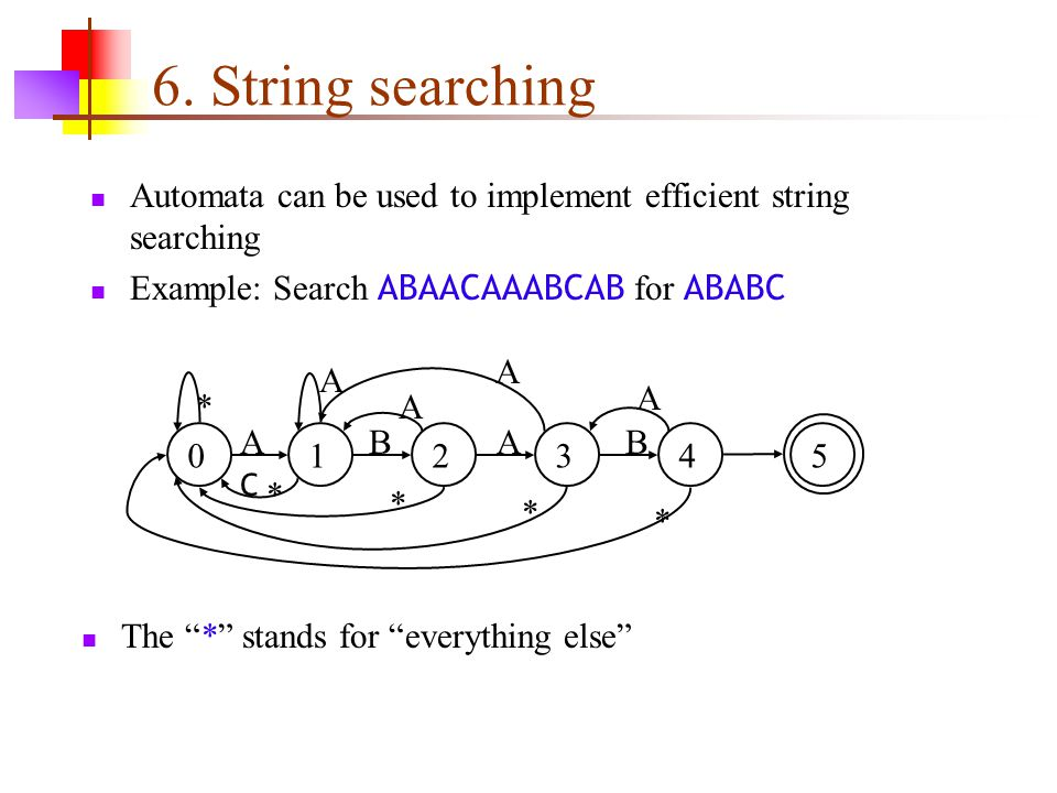 6. String searching Automata can be used to implement efficient string searching. Example: Search ABAACAAABCAB for ABABC.