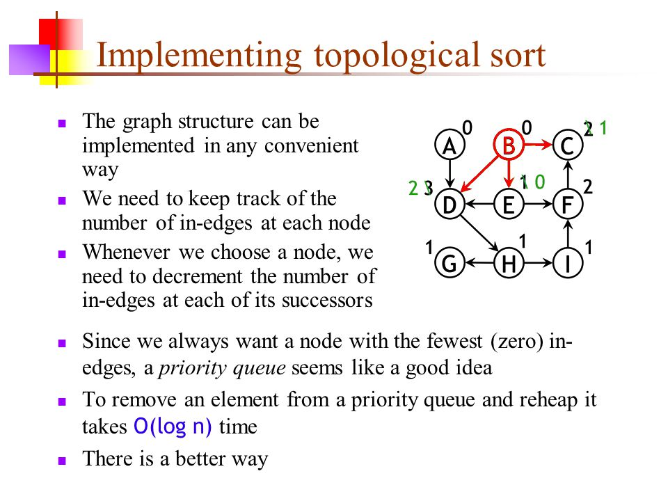 Implementing topological sort