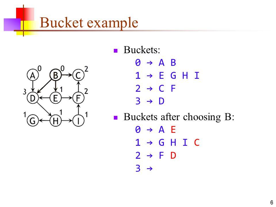 Bucket example Buckets: 0 → A B 1 → E G H I 2 → C F 3 → D