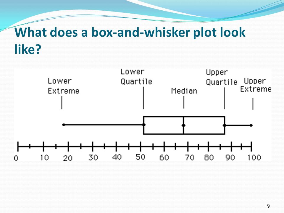 What does a box-and-whisker plot look like