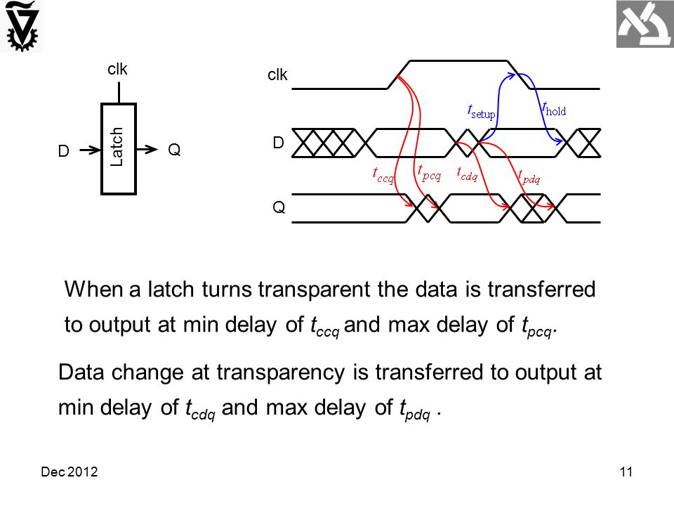 Latch clk. D. Q. clk. D. Q. When a latch turns transparent the data is transferred to output at min delay of tccq and max delay of tpcq.
